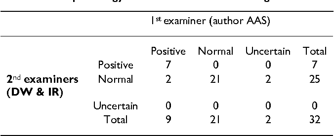 Table 2: Histopathology results – mouse ear swelling test