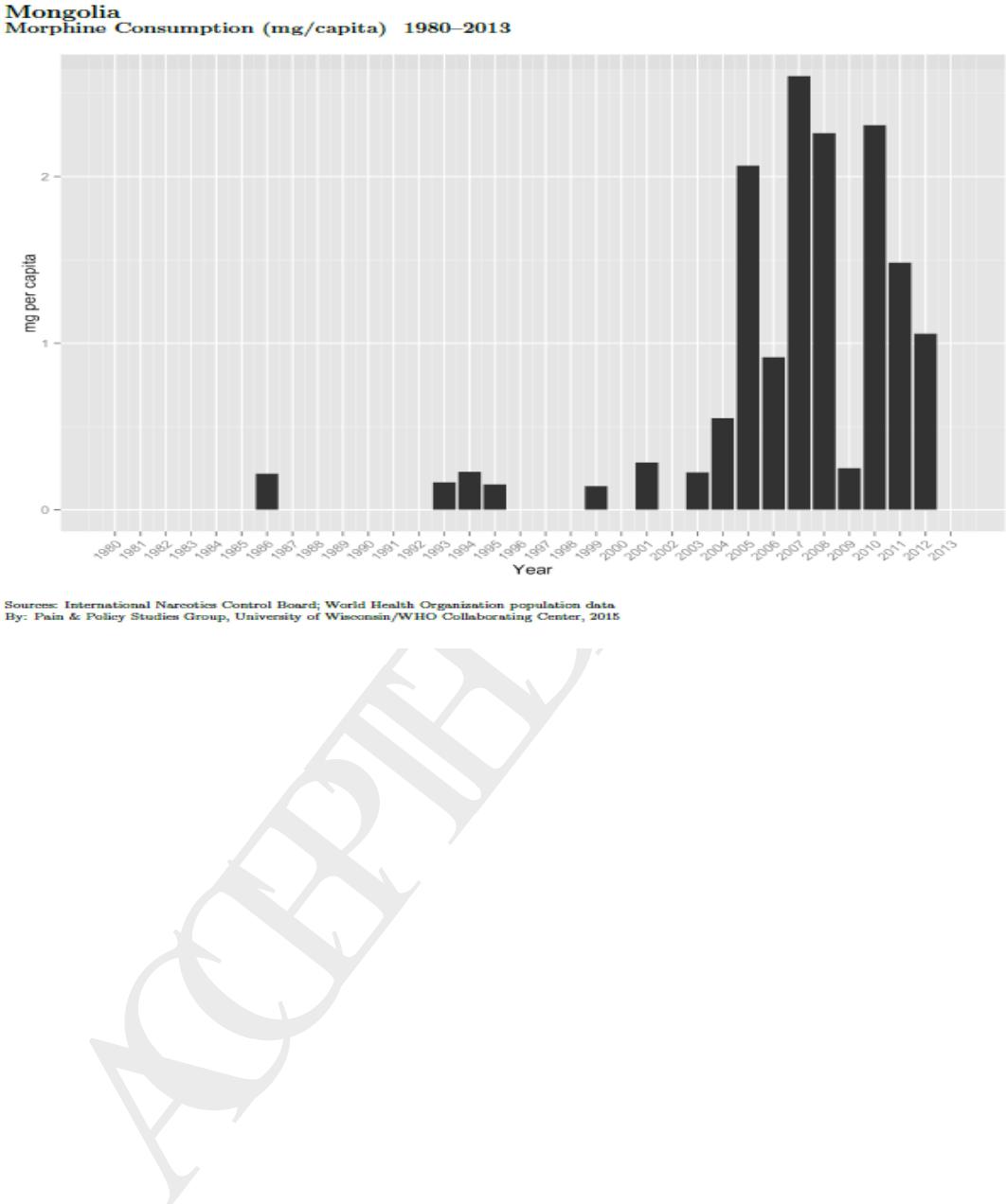 Figure 3 from Palliative Care Development in Mongolia