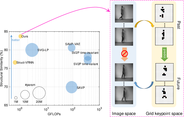 Figure 1 for Accurate Grid Keypoint Learning for Efficient Video Prediction
