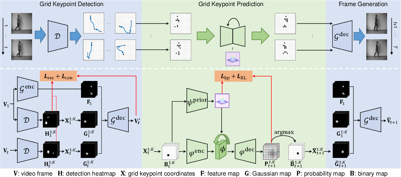Figure 2 for Accurate Grid Keypoint Learning for Efficient Video Prediction