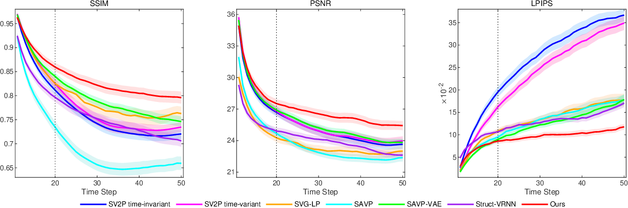 Figure 3 for Accurate Grid Keypoint Learning for Efficient Video Prediction