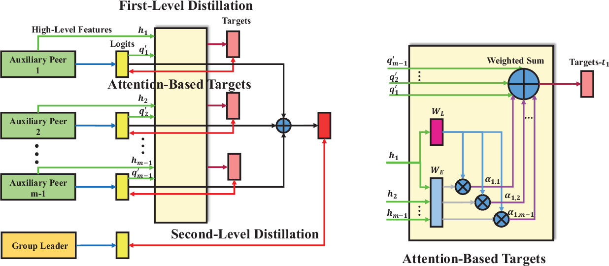 Figure 1 for Online Knowledge Distillation with Diverse Peers