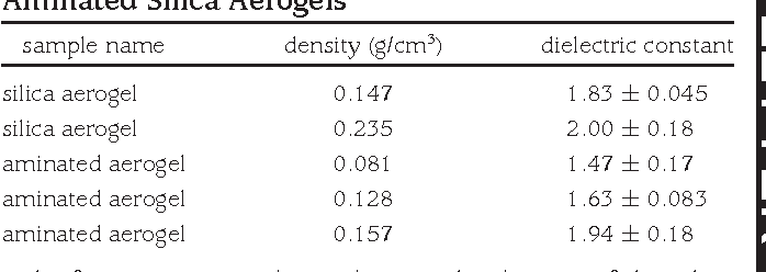 Table 2 from Strong, low-density nanocomposites by chemical