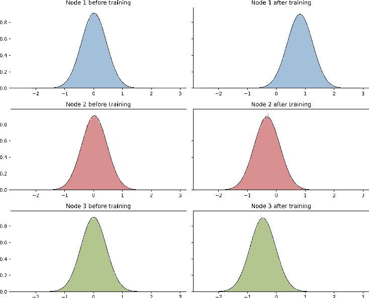 Figure 1 for Wide stochastic networks: Gaussian limit and PAC-Bayesian training