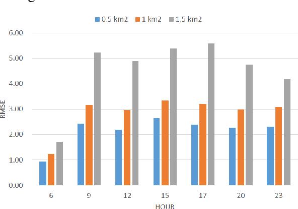 Figure 2 for DeepSTCL: A Deep Spatio-temporal ConvLSTM for Travel Demand Prediction