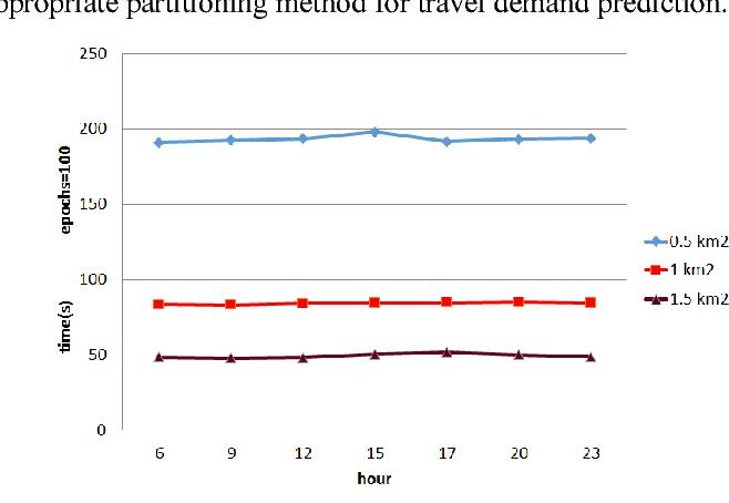Figure 3 for DeepSTCL: A Deep Spatio-temporal ConvLSTM for Travel Demand Prediction