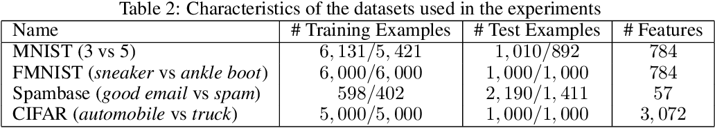 Figure 3 for Poisoning Attacks with Generative Adversarial Nets