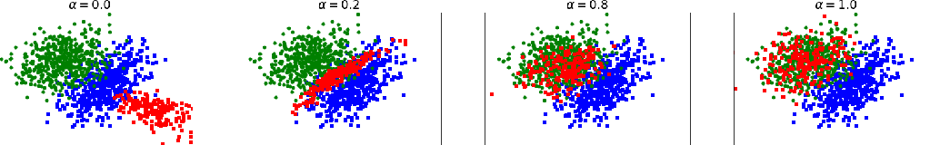 Figure 1 for Poisoning Attacks with Generative Adversarial Nets