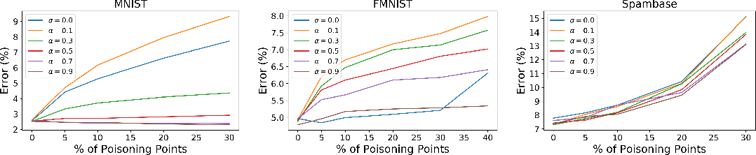 Figure 2 for Poisoning Attacks with Generative Adversarial Nets