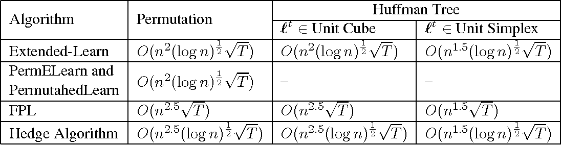 Figure 3 for Online Learning of Combinatorial Objects via Extended Formulation