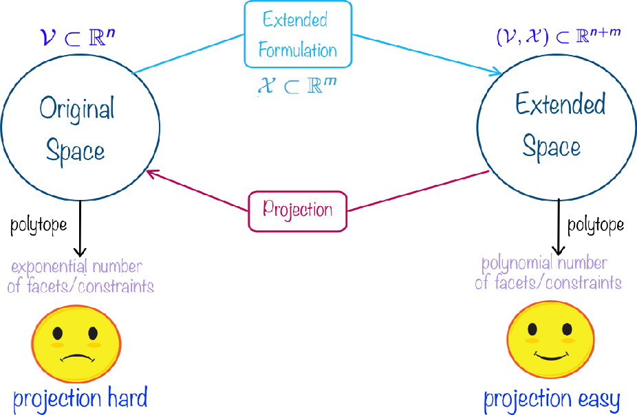 Figure 1 for Online Learning of Combinatorial Objects via Extended Formulation