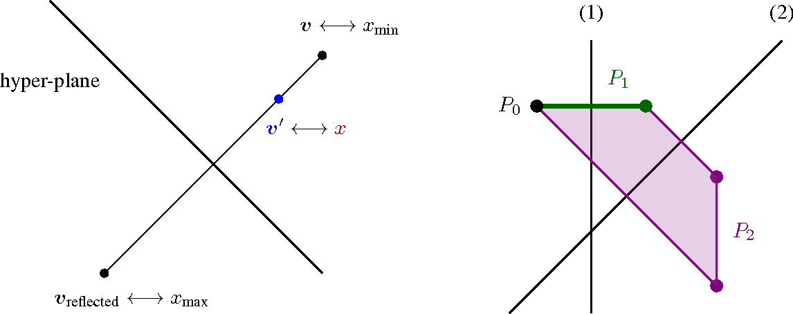 Figure 4 for Online Learning of Combinatorial Objects via Extended Formulation