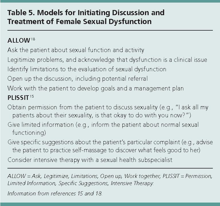 Female sexual limitations