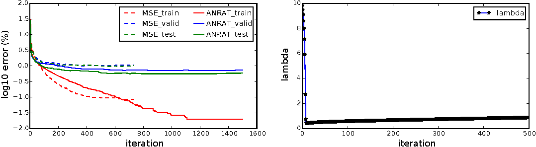 Figure 2 for Adaptive Normalized Risk-Averting Training For Deep Neural Networks