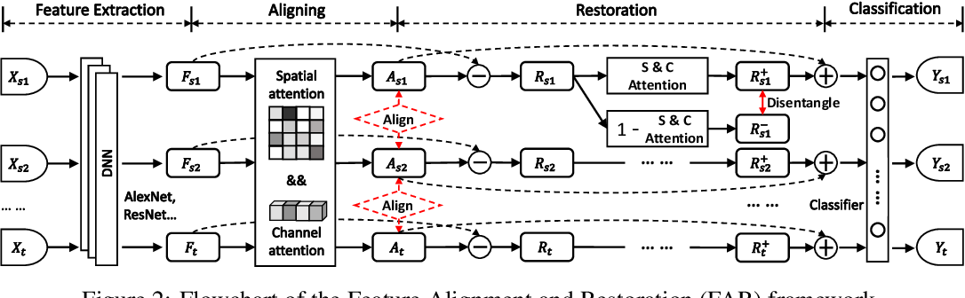 Figure 3 for Feature Alignment and Restoration for Domain Generalization and Adaptation