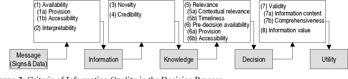 PDF] Incredible Information on the Internet: Biased