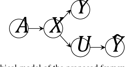 Figure 1 for Fairness in Supervised Learning: An Information Theoretic Approach