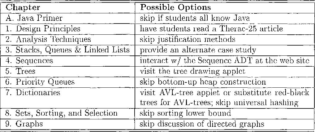 Data structures and algorithms in Java - Semantic Scholar