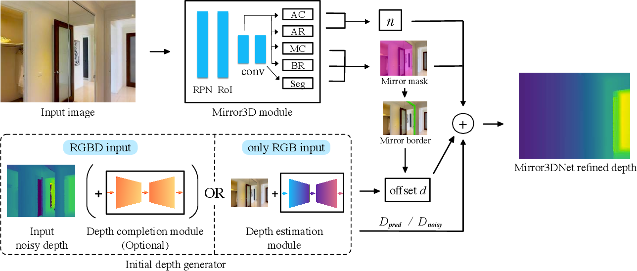 Figure 4 for Mirror3D: Depth Refinement for Mirror Surfaces
