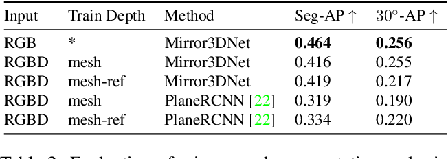 Figure 3 for Mirror3D: Depth Refinement for Mirror Surfaces