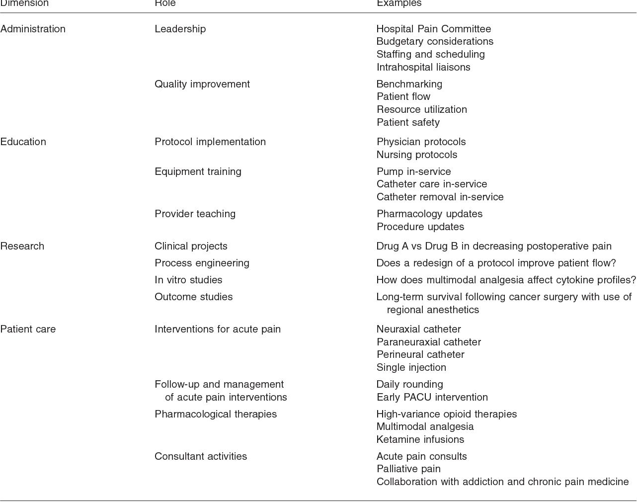 Acute pain care plan. Acute pain nursing diagnosis. 2019-02-08