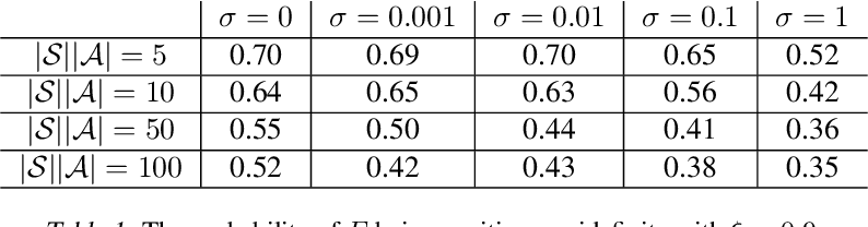 Figure 1 for Average-Reward Off-Policy Policy Evaluation with Function Approximation