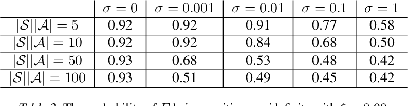 Figure 3 for Average-Reward Off-Policy Policy Evaluation with Function Approximation