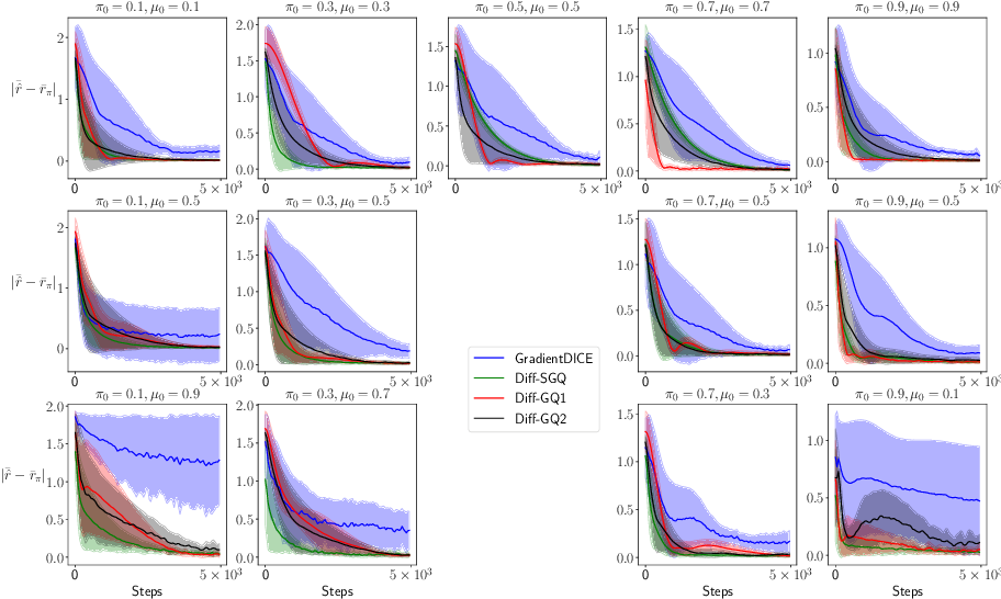Figure 2 for Average-Reward Off-Policy Policy Evaluation with Function Approximation