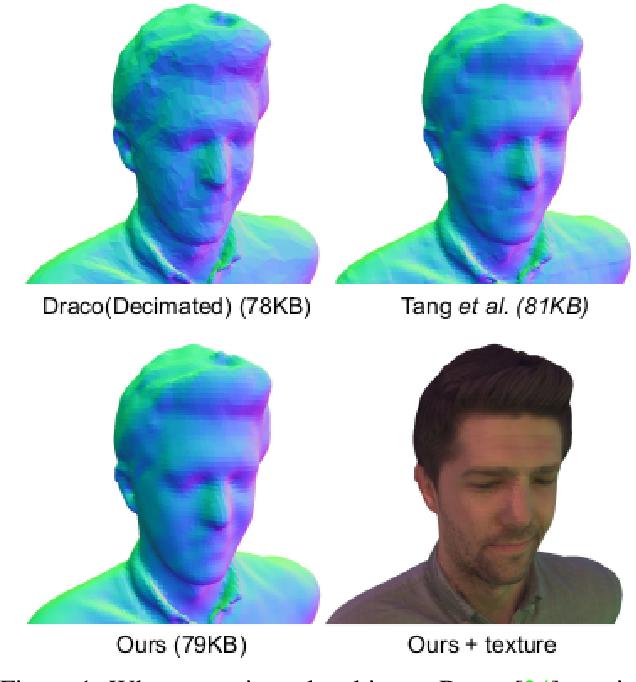 Figure 1 for Deep Implicit Volume Compression
