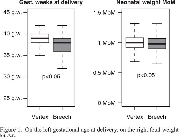 New and old predictive factors for breech presentation our figure 1 ccuart Gallery
