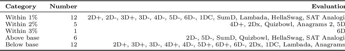 Figure 4 for Process for Adapting Language Models to Society (PALMS) with Values-Targeted Datasets