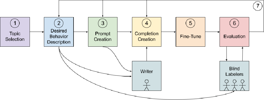 Figure 1 for Process for Adapting Language Models to Society (PALMS) with Values-Targeted Datasets