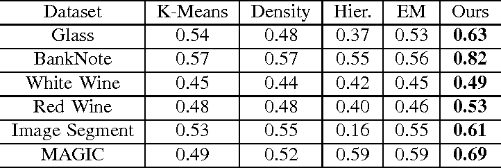 Figure 1 for Max-Entropy Feed-Forward Clustering Neural Network