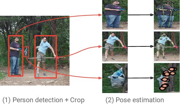 Figure 1 for Towards Accurate Multi-person Pose Estimation in the Wild