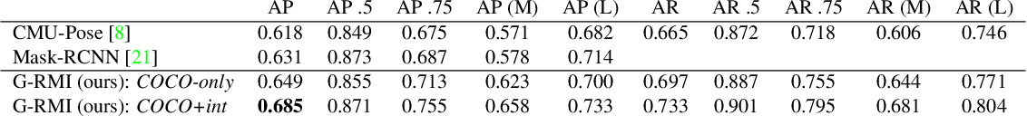 Figure 2 for Towards Accurate Multi-person Pose Estimation in the Wild