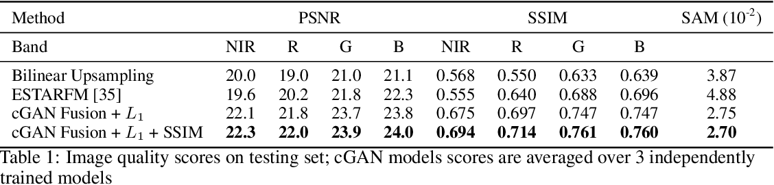 Figure 2 for Predicting Landsat Reflectance with Deep Generative Fusion