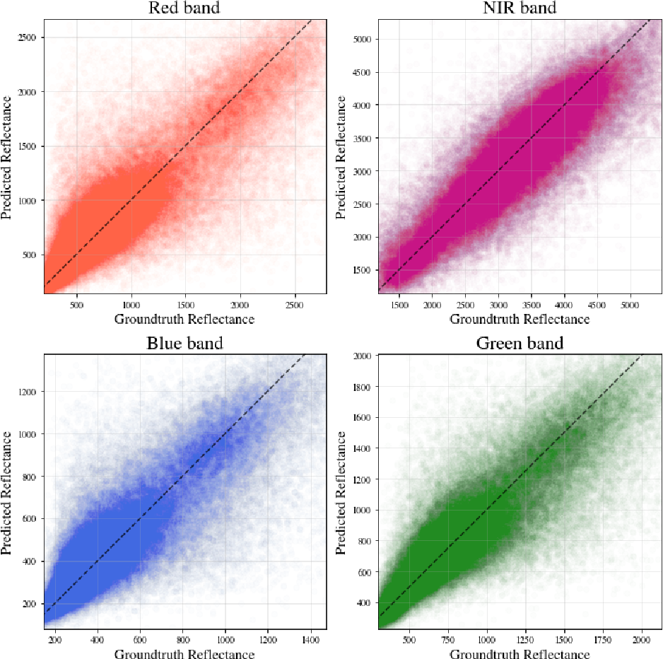Figure 4 for Predicting Landsat Reflectance with Deep Generative Fusion