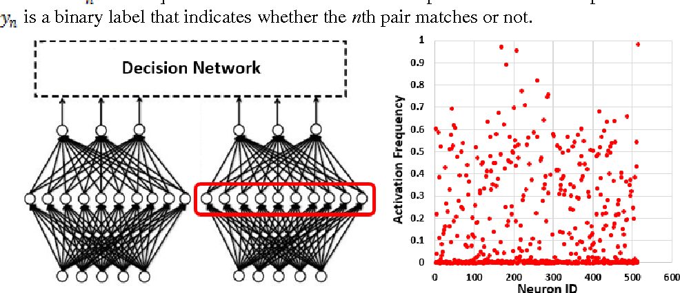 Figure 1 for Local Feature Descriptor Learning with Adaptive Siamese Network