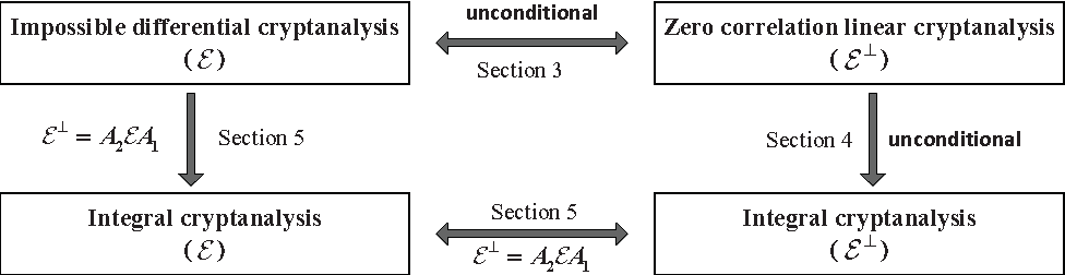 Figure 1 from Links among Impossible Differential, Integral
