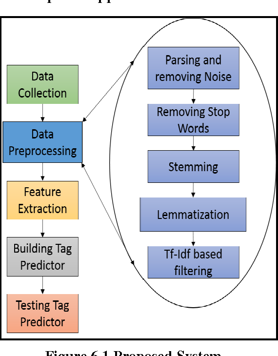 Figure 1 for Stack Exchange Tagger