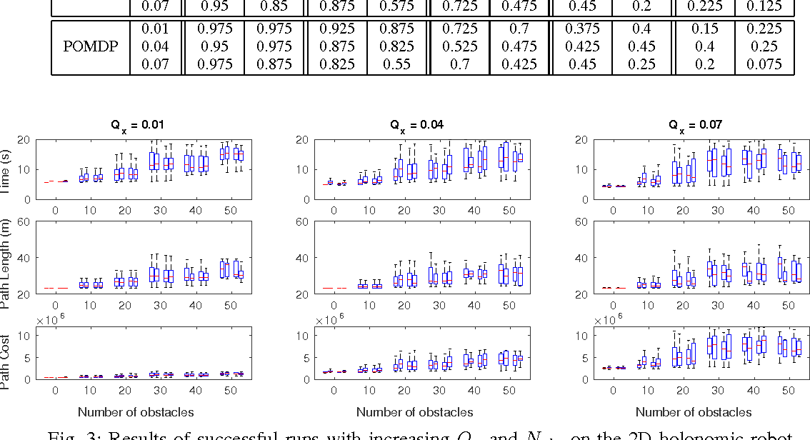 Figure 2 for Approximately Optimal Continuous-Time Motion Planning and Control via Probabilistic Inference