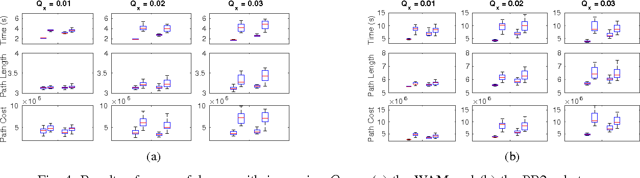 Figure 3 for Approximately Optimal Continuous-Time Motion Planning and Control via Probabilistic Inference