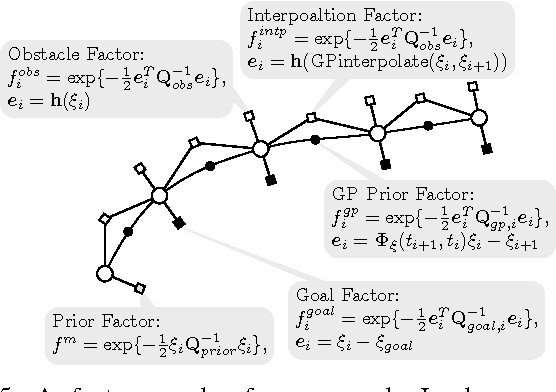 Figure 4 for Approximately Optimal Continuous-Time Motion Planning and Control via Probabilistic Inference