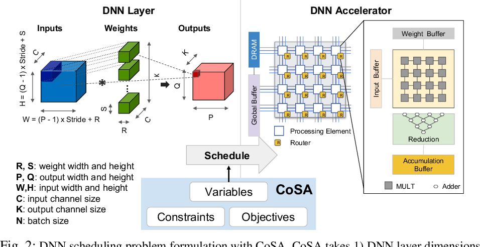 Figure 4 for CoSA: Scheduling by Constrained Optimization for Spatial Accelerators