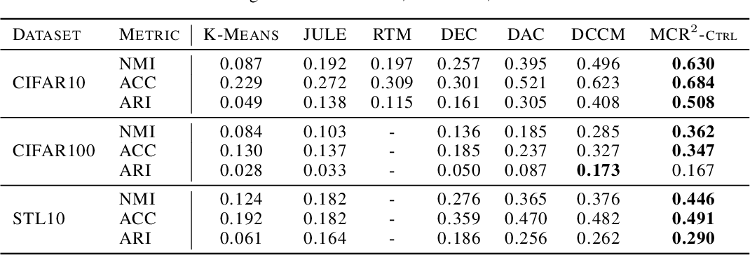 Figure 4 for Learning Diverse and Discriminative Representations via the Principle of Maximal Coding Rate Reduction