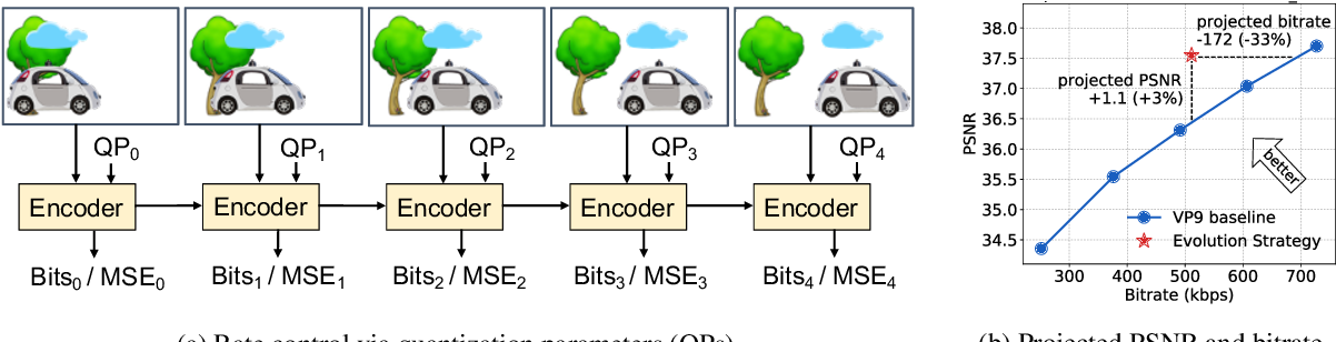 Figure 1 for Neural Rate Control for Video Encoding using Imitation Learning