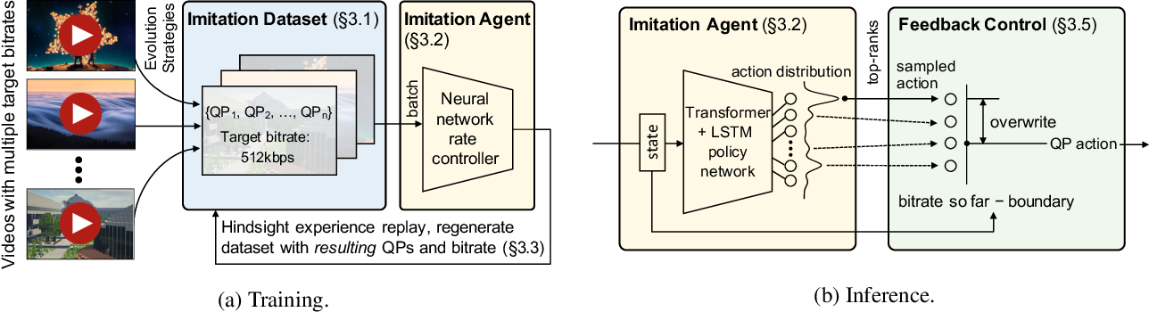 Figure 3 for Neural Rate Control for Video Encoding using Imitation Learning
