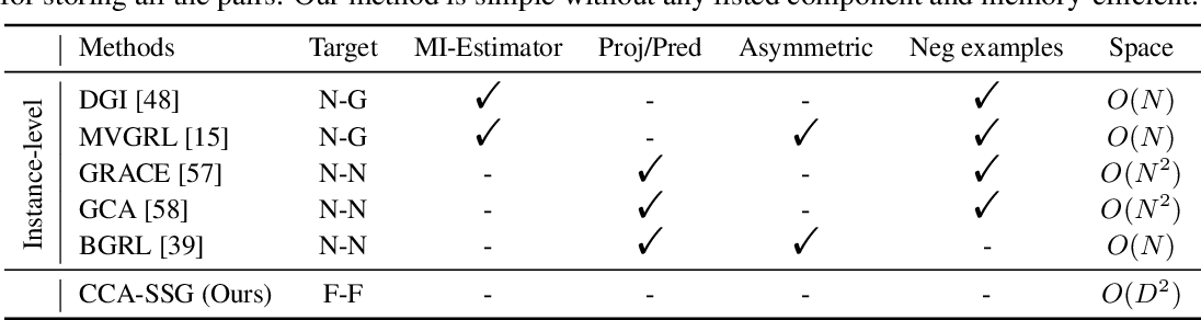 Figure 1 for From Canonical Correlation Analysis to Self-supervised Graph Neural Networks