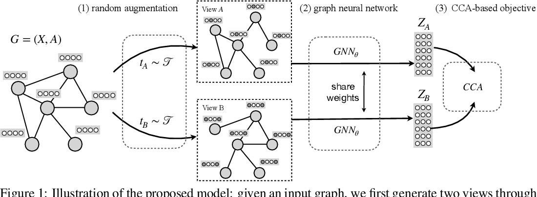Figure 2 for From Canonical Correlation Analysis to Self-supervised Graph Neural Networks