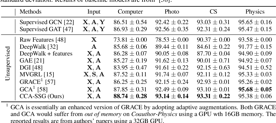 Figure 4 for From Canonical Correlation Analysis to Self-supervised Graph Neural Networks